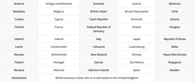 Foreign Nationals From The Following Countries Needs An Eta Before Boarding Their Flight To Canada As Of March 15 2016
